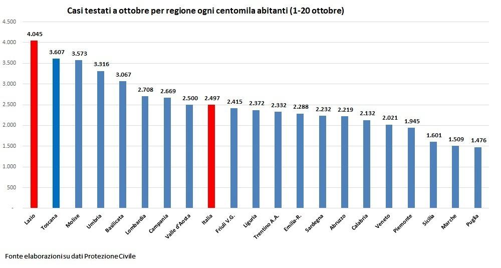 Coprifuoco Lazio L Ordinanza Della Regione Per Contenere Il Coronavirus
