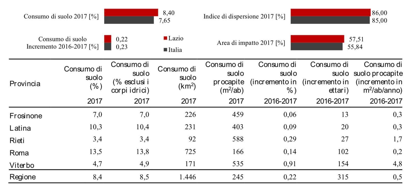 Consumo di suolo 2017-2
