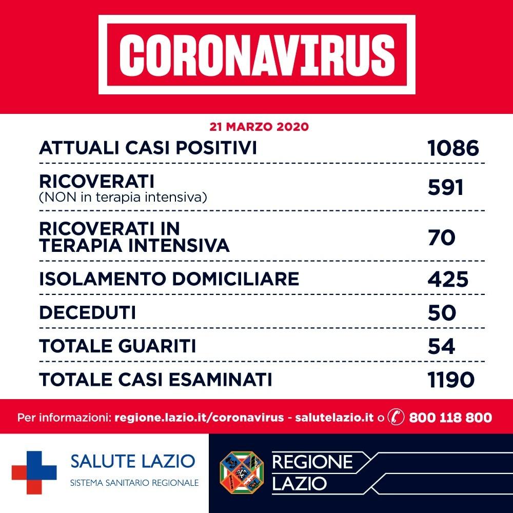 coronavirus-roma-notizie-oggi-21-marzo-2020