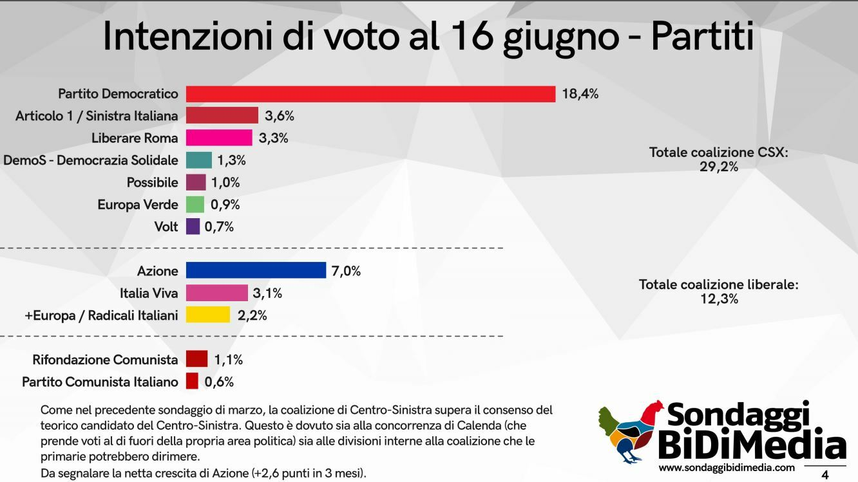 intenzioni di voto partiti-2
