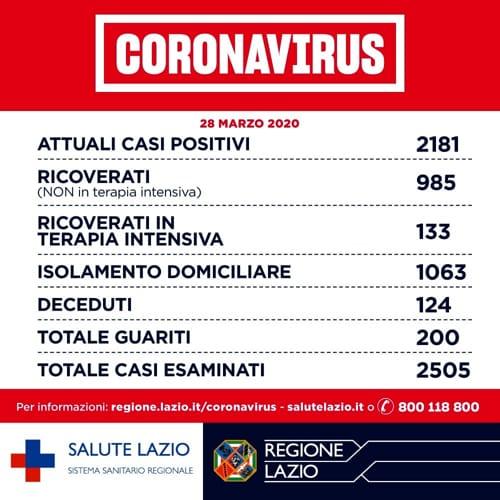 dati coronavirus-2